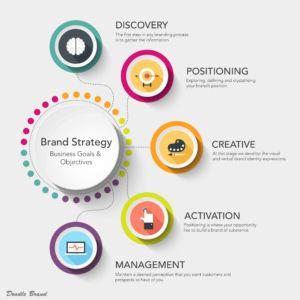 Brand Strategy 01